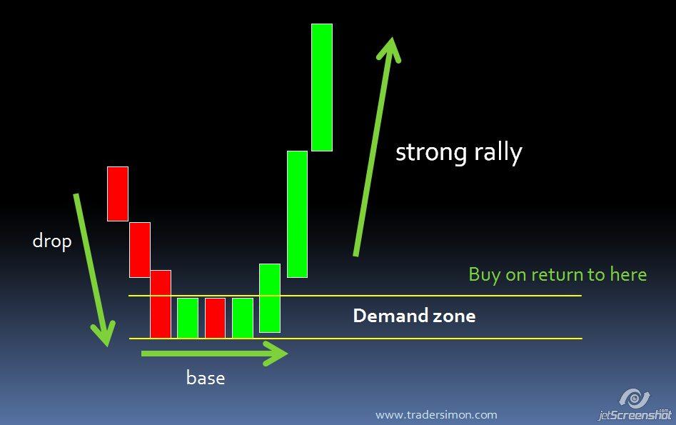 Rally base drop forex