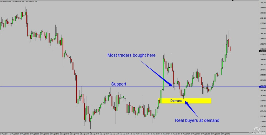 Gold bounce
