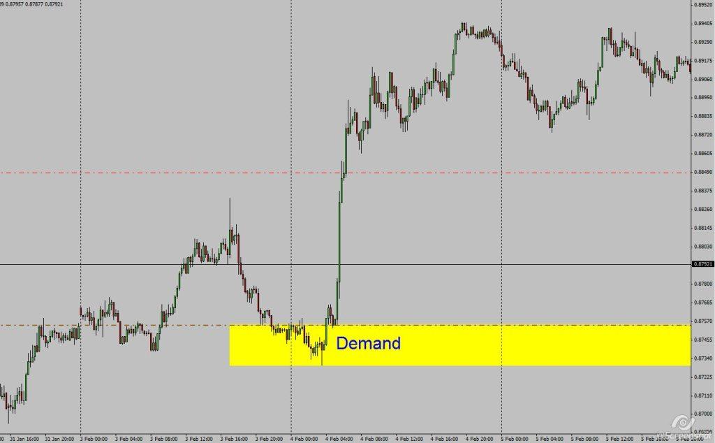 AUSUSD_15_min_Demand_26th_Sep_8_00