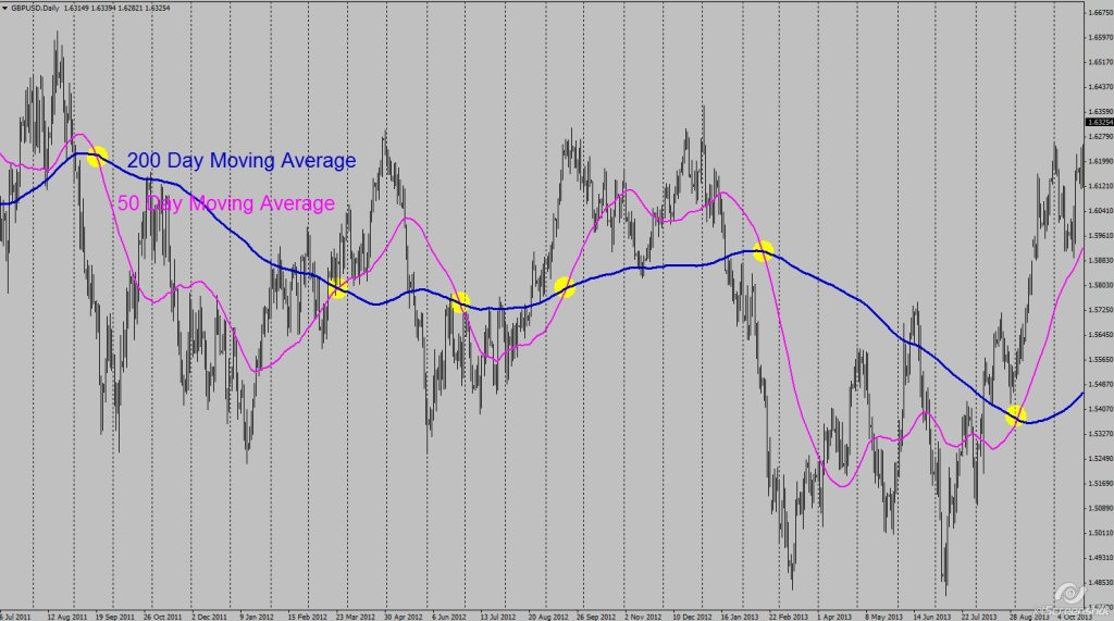 Moving average crossovers 1