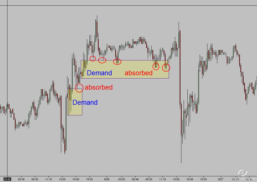 compression demand absorbed