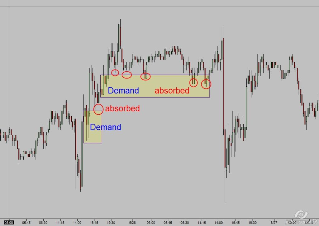 demand absorbed