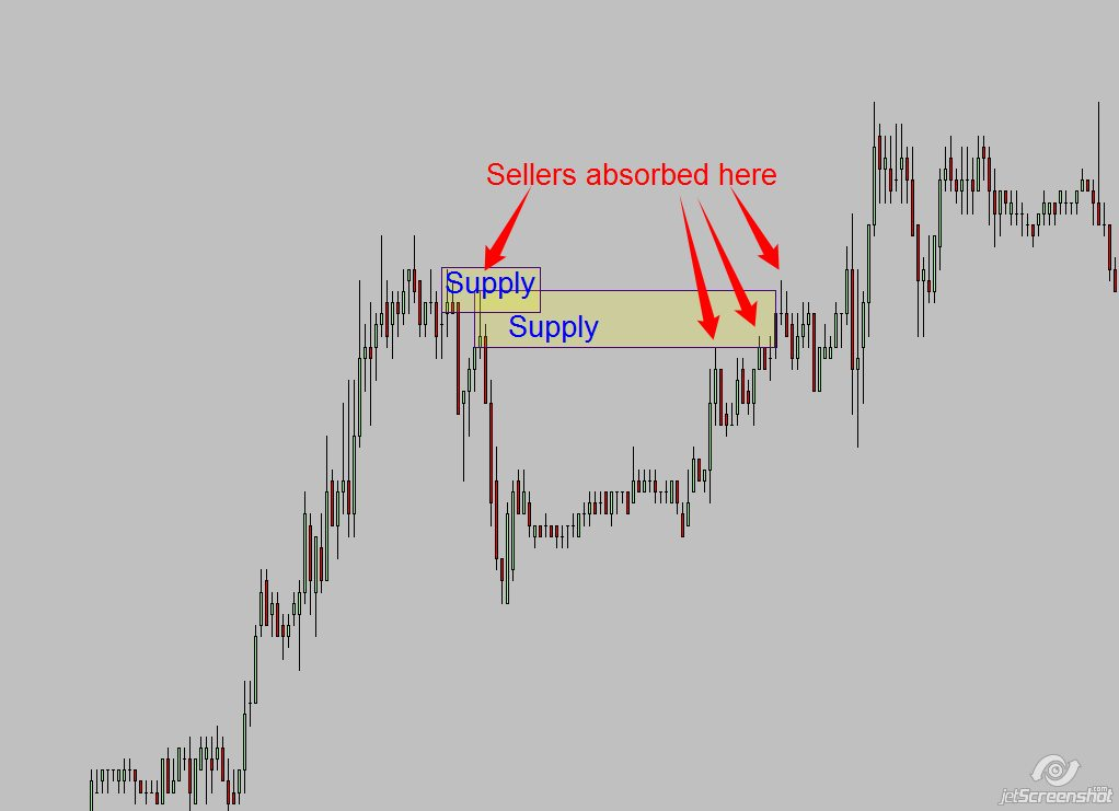 sellers absorbed