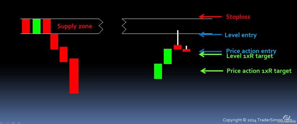 entering at level vs PA