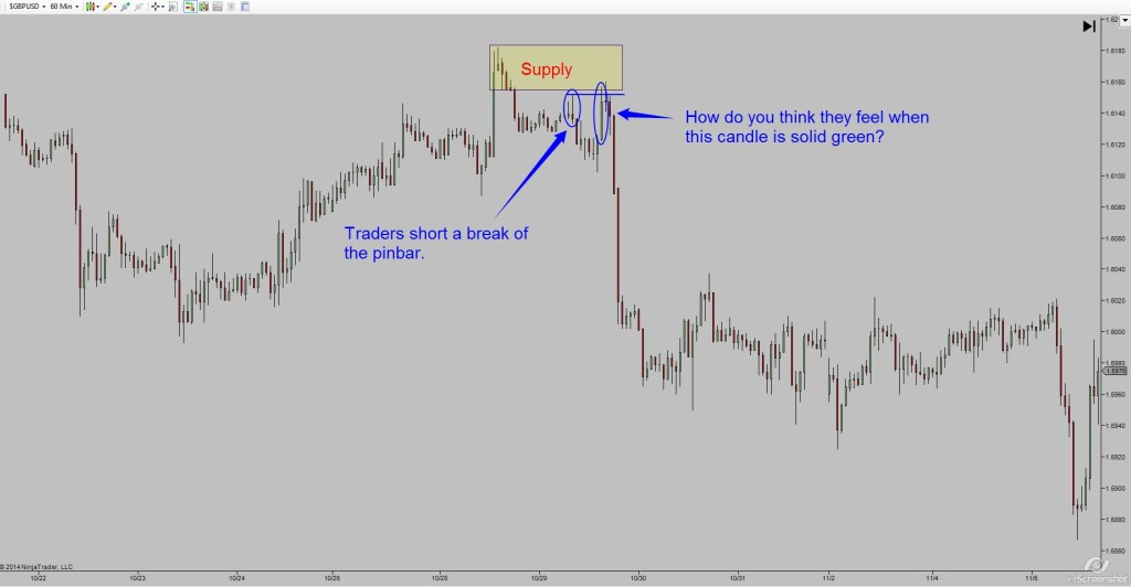 GBPUSD candle patterns bull trap