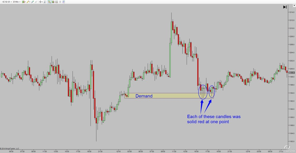 Gold 15 min candle bars