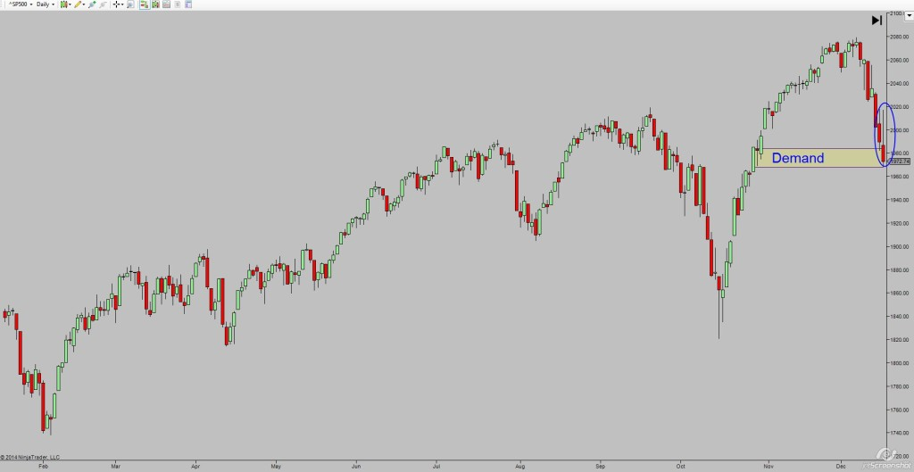 sp500_demand