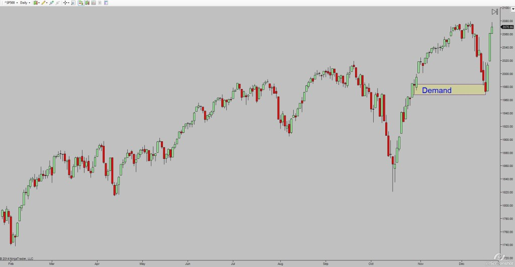 sp500_demand_2