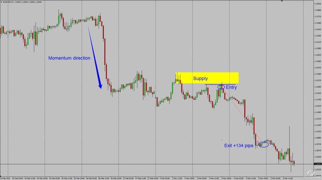 EURUSD momo short 1hr