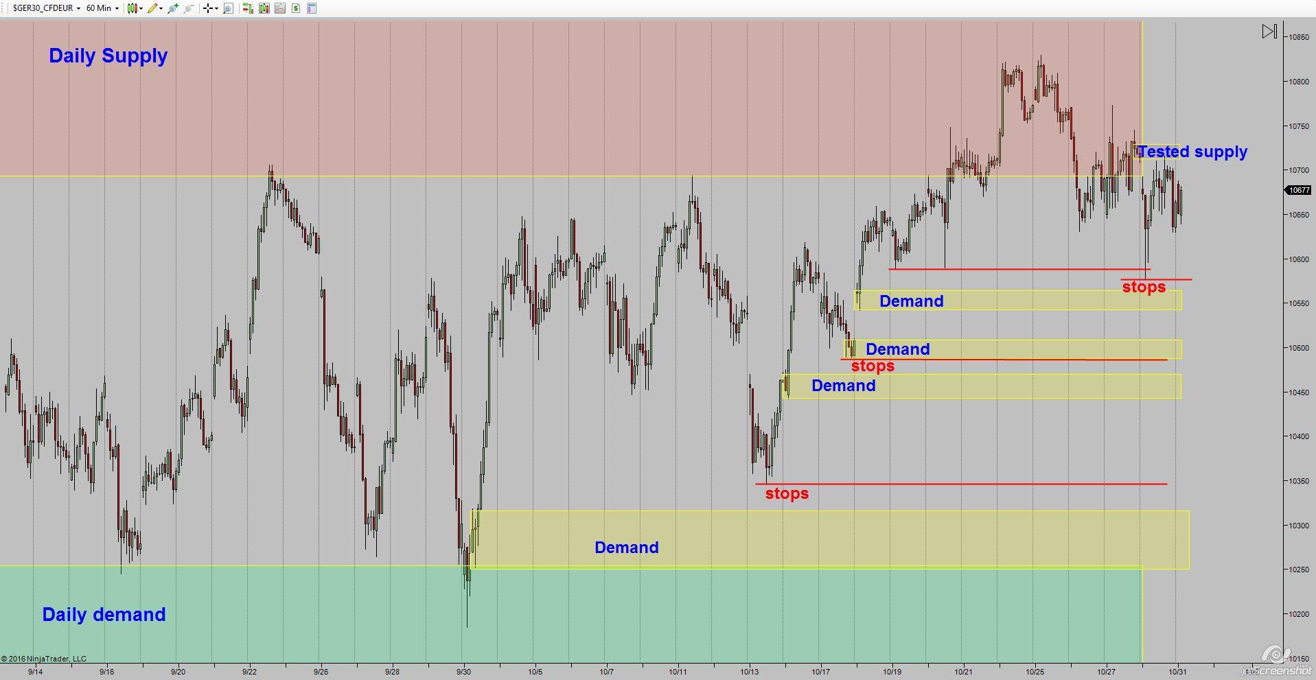 2016-10-31_08-13-dax-demand-zone