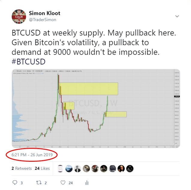 BTCUSD at Weekly Supply